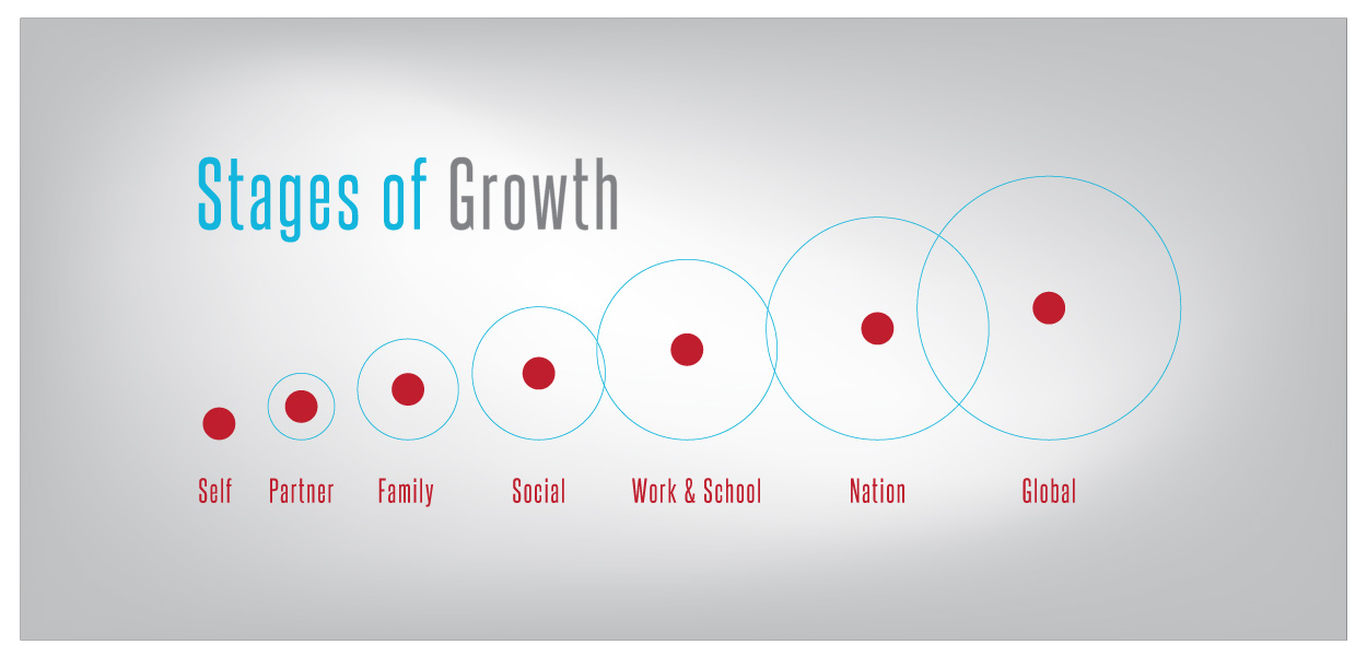 Stages of Growth @ Sustainable Society