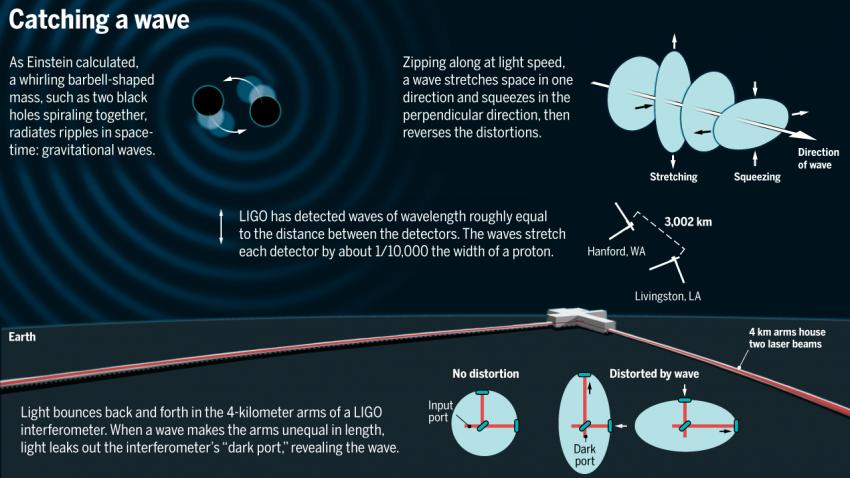 https://sustainable.media/wp-content/uploads/2016/02/60212_LIGO_web.png